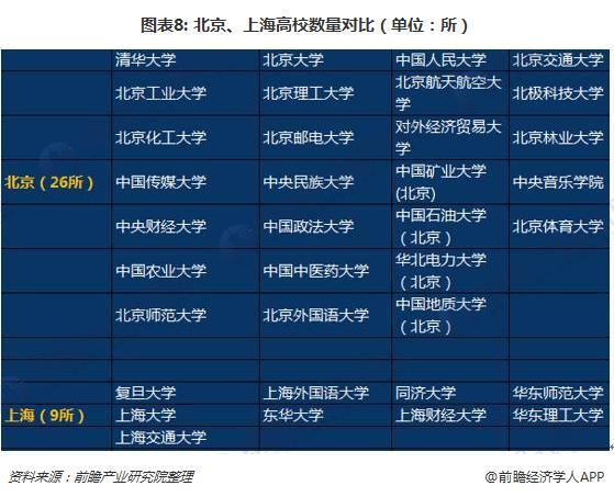 图表8: 北京、上海高校数量对比(单位:所)
