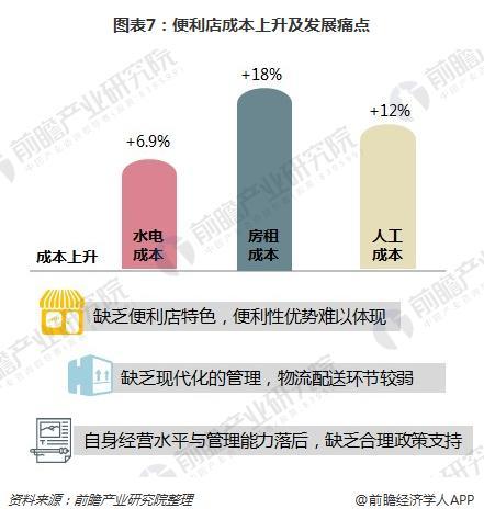 图表7:便利店成本上升及发展痛点