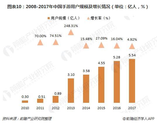 图表10:2008-2017年中国手游用户规模及增长情况(单位:亿人,%)