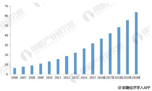 2006-2020年中国箱包市场规模情况及预测