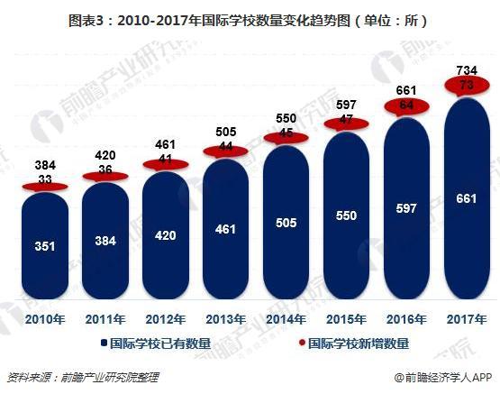 图表3:2010-2017年国际学校数量变化趋势图(单位:所)