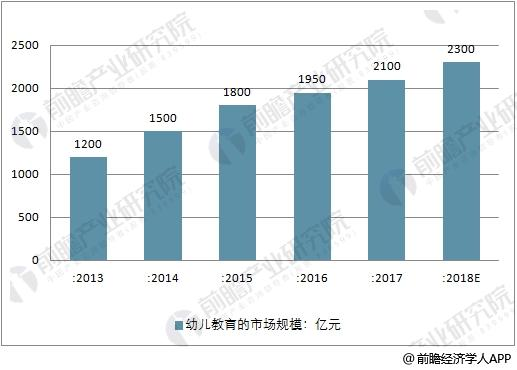 2013-2018年中国幼儿教育市场规模走势