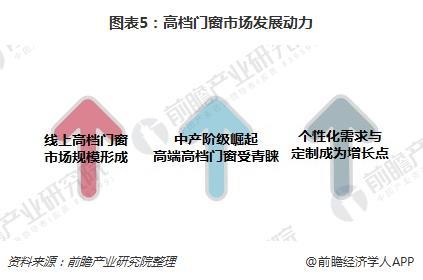 图表5:高档门窗市场发展动力