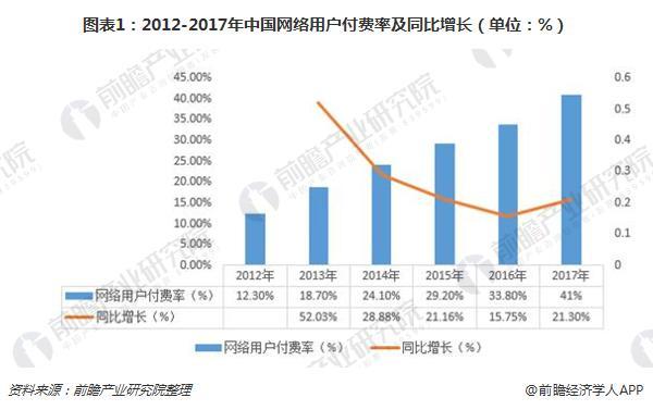 图表1:2012-2017年中国网络用户付费率及同比增长(单位:%)