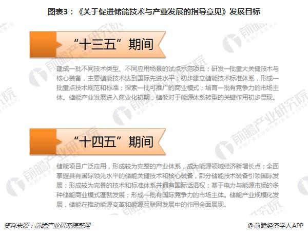 图表3:《关于促进储能技术与产业发展的指导意见》发展目标