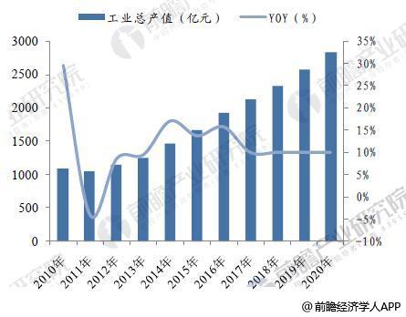 2010-2020年我国规模以上箱包企业工业总产值情况及预测