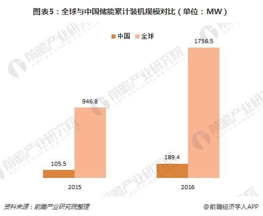 图表5:全球与中国储能累计装机规模对比(单位:MW)