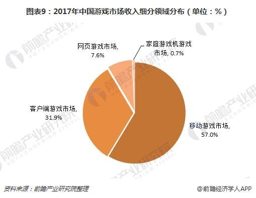 图表9:2017年中国游戏市场收入细分领域分布(单位:%)