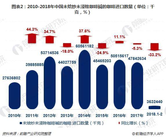 图表2:2010-2018年中国未焙炒未浸除咖啡碱的咖啡进口数量(单位:千克,%)