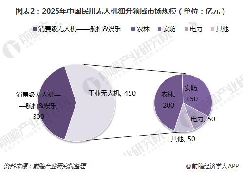 图表2:2025年中国民用无人机细分领域市场规模(单位:亿元)