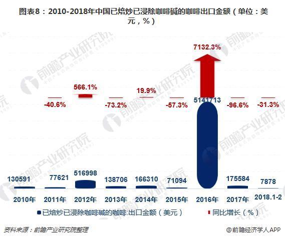 图表8:2010-2018年中国已焙炒已浸除咖啡碱的咖啡出口金额(单位:美元,%)