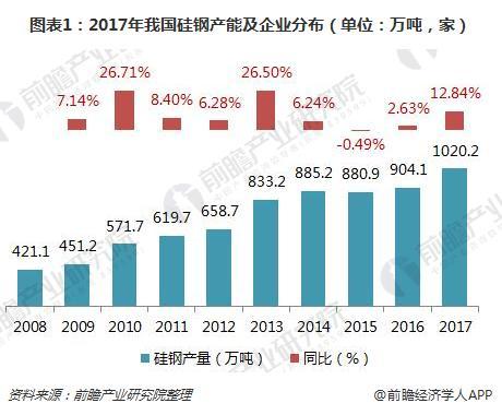 图表1:2017年我国硅钢产能及企业分布(单位:万吨,家)