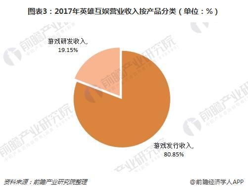 图表3:2017年英雄互娱营业收入按产品分类(单位:%)
