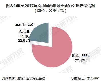 图表1:截至2017年底中国内地城市轨道交通建设情况(单位:公里,%)
