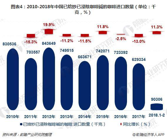 图表4:2010-2018年中国已焙炒已浸除咖啡碱的咖啡进口数量(单位:千克,%)
