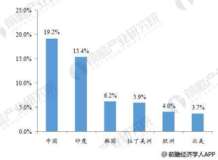 中国领跑2010-2015箱包市场CAGR