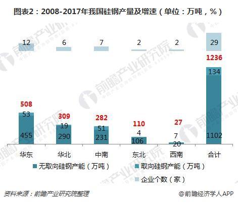 图表2:2008-2017年我国硅钢产量及增速(单位:万吨,%)