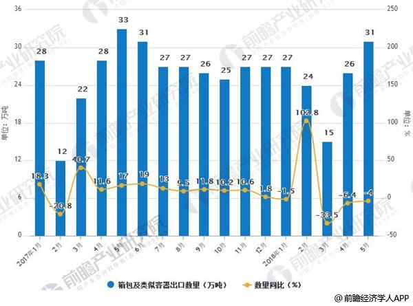 2017-2018年5月中国箱包及类似容器出口及增长情况