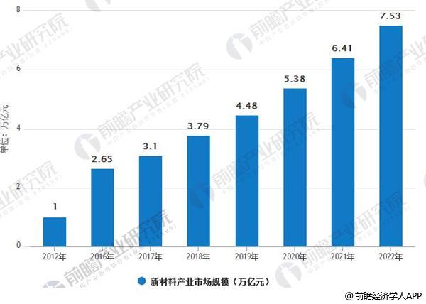 2012年-2022年中国新材料产业市场规模情况及预测