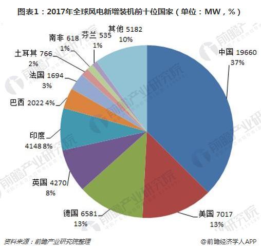 图表1:2017年全球风电新增装机前十位国家(单位:MW,%)