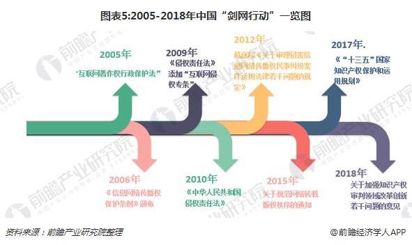 """图表5:2005-2018年中国""""剑网行动""""一览图"""