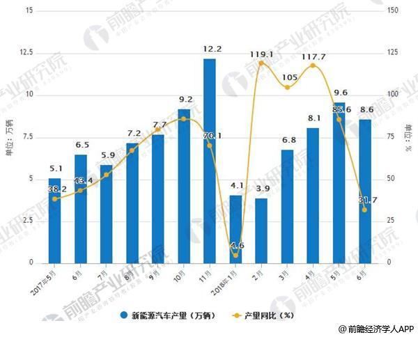 2017-2018年6月中国新能源汽车产销量及增长情况