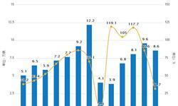 6月份新能源汽车产销量分析 产销量双双增长
