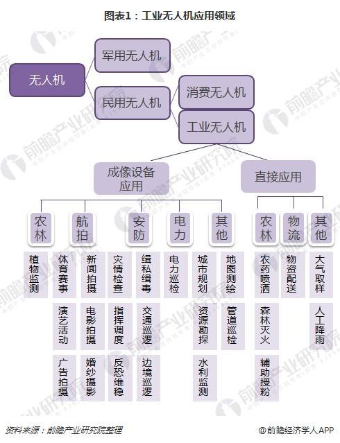 图表1:工业无人机应用领域