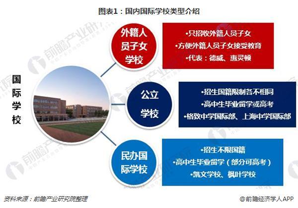 图表1:国内国际学校类型介绍
