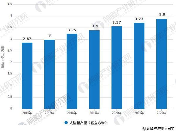2015-2022年中国人造板产量情况及预测