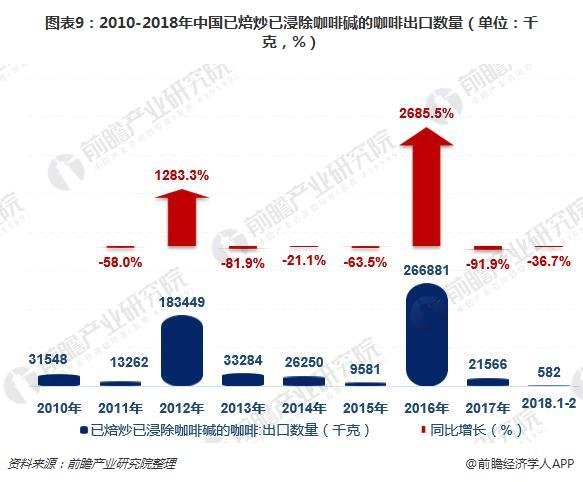图表9:2010-2018年中国已焙炒已浸除咖啡碱的咖啡出口数量(单位:千克,%)