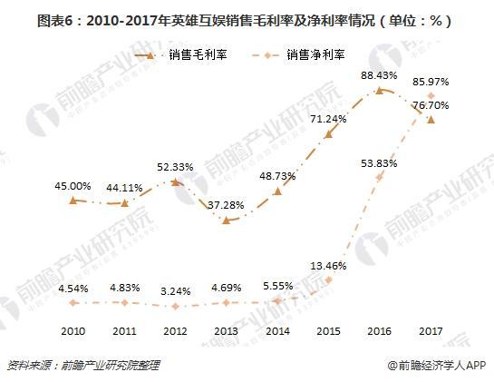 图表6:2010-2017年英雄互娱销售毛利率及净利率情况(单位:%)