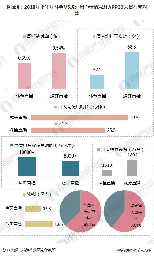 图表8:2018年上半年斗鱼VS虎牙用户量情况及APP30天留存率对比