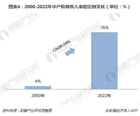 图表4:2000-2022年中产阶级收入家庭比例变化(单位:%)