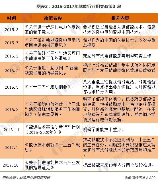 图表2:2015-2017年储能行业相关政策汇总