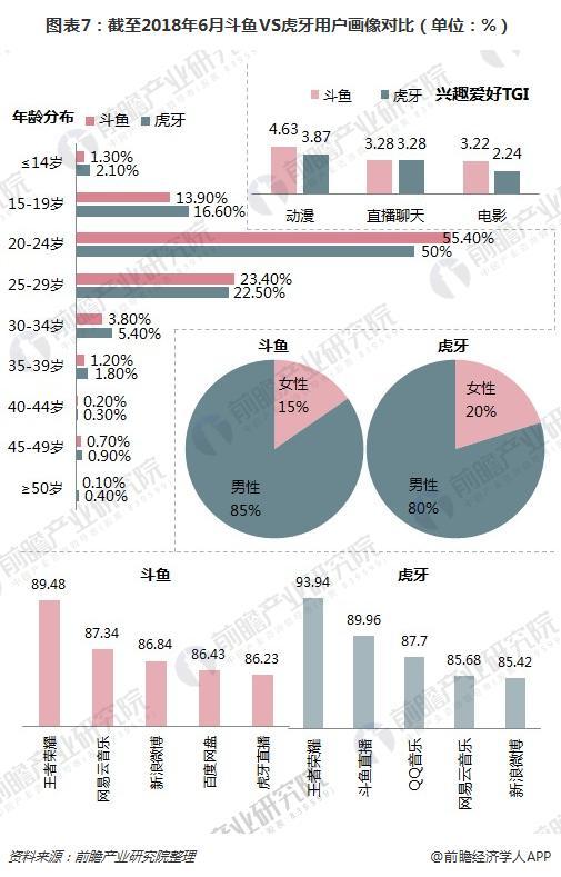 图表7:截至2018年6月斗鱼VS虎牙用户画像对比(单位:%)