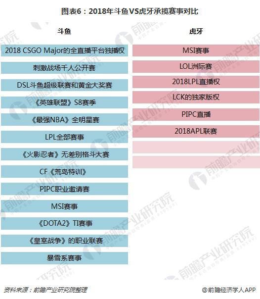 图表6:2018年斗鱼VS虎牙承揽赛事对比