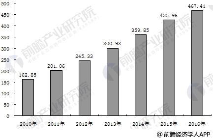 2010-2016年中国电梯保有量变化情况