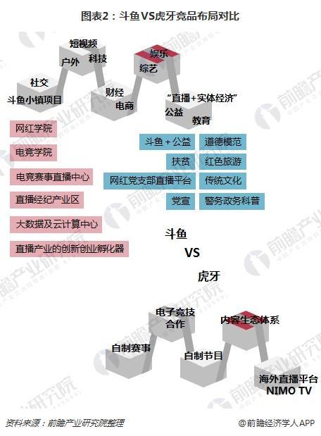 图表2:斗鱼VS虎牙竞品布局对比