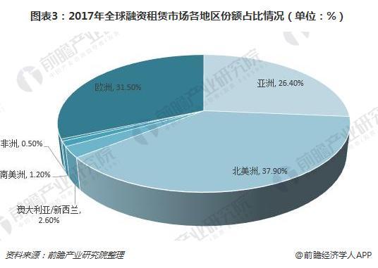 图表3:2017年全球融资租赁市场各地区份额占比情况(单位:%)