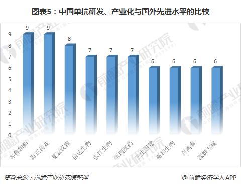 图表5:中国单抗研发、产业化与国外先进水平的比较