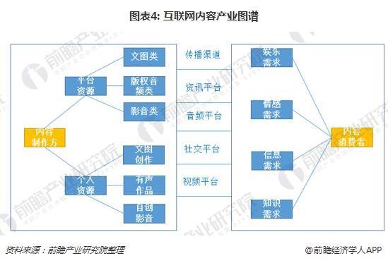 图表4: 互联网内容产业图谱