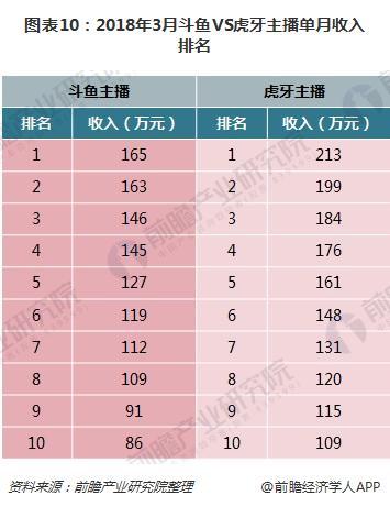 图表10:2018年3月斗鱼VS虎牙主播单月收入排名