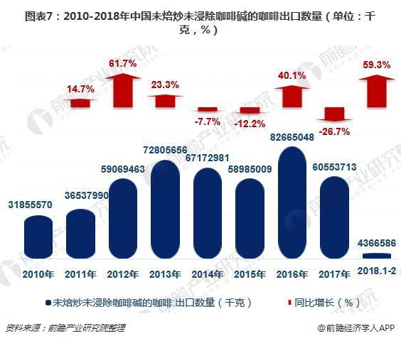 图表7:2010-2018年中国未焙炒未浸除咖啡碱的咖啡出口数量(单位:千克,%)