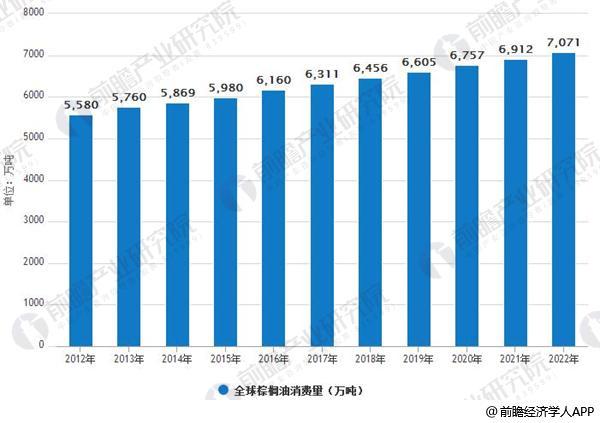 2012-2022年全球棕榈油消费量情况及预测