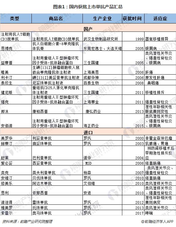 图表1:国内获批上市单抗产品汇总