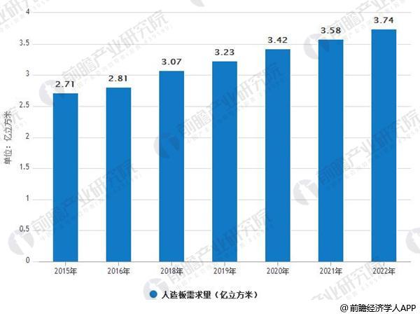 2015-2022年中国人造板需求情况及预测