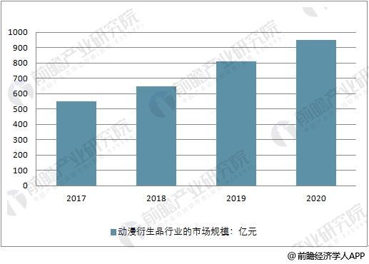 2017-2020年中国动漫衍生品市场规模走势预测
