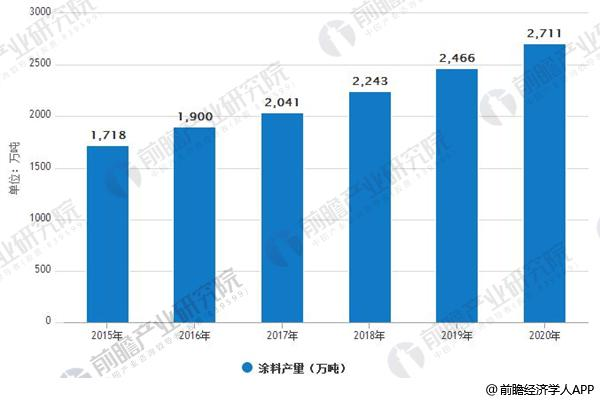 2015-2020年中国涂料产量情况及预测