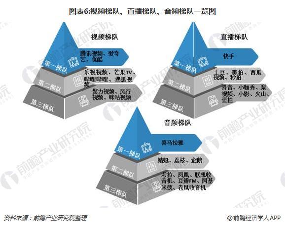 图表6:视频梯队、直播梯队、音频梯队一览图